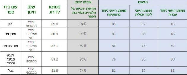 בתי הספר המובילים בתל אביב